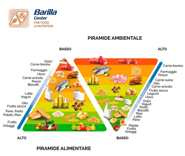 Le piramidi alimentari